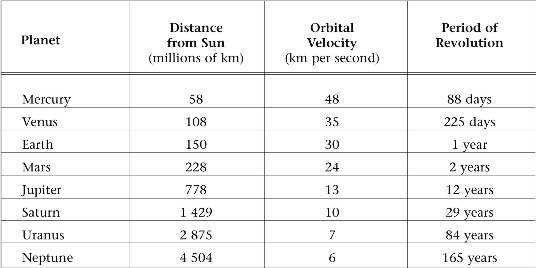 orbital distance of planets - photo #32