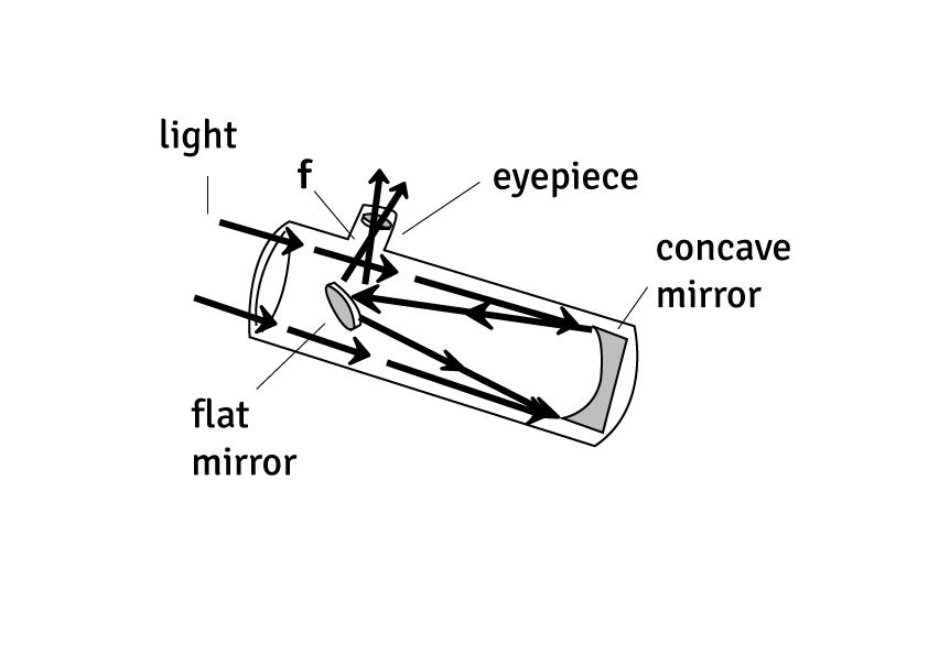 make a reflective telescope