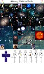 Astronomy Snakes and Ladders