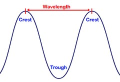 What is Wavelength?