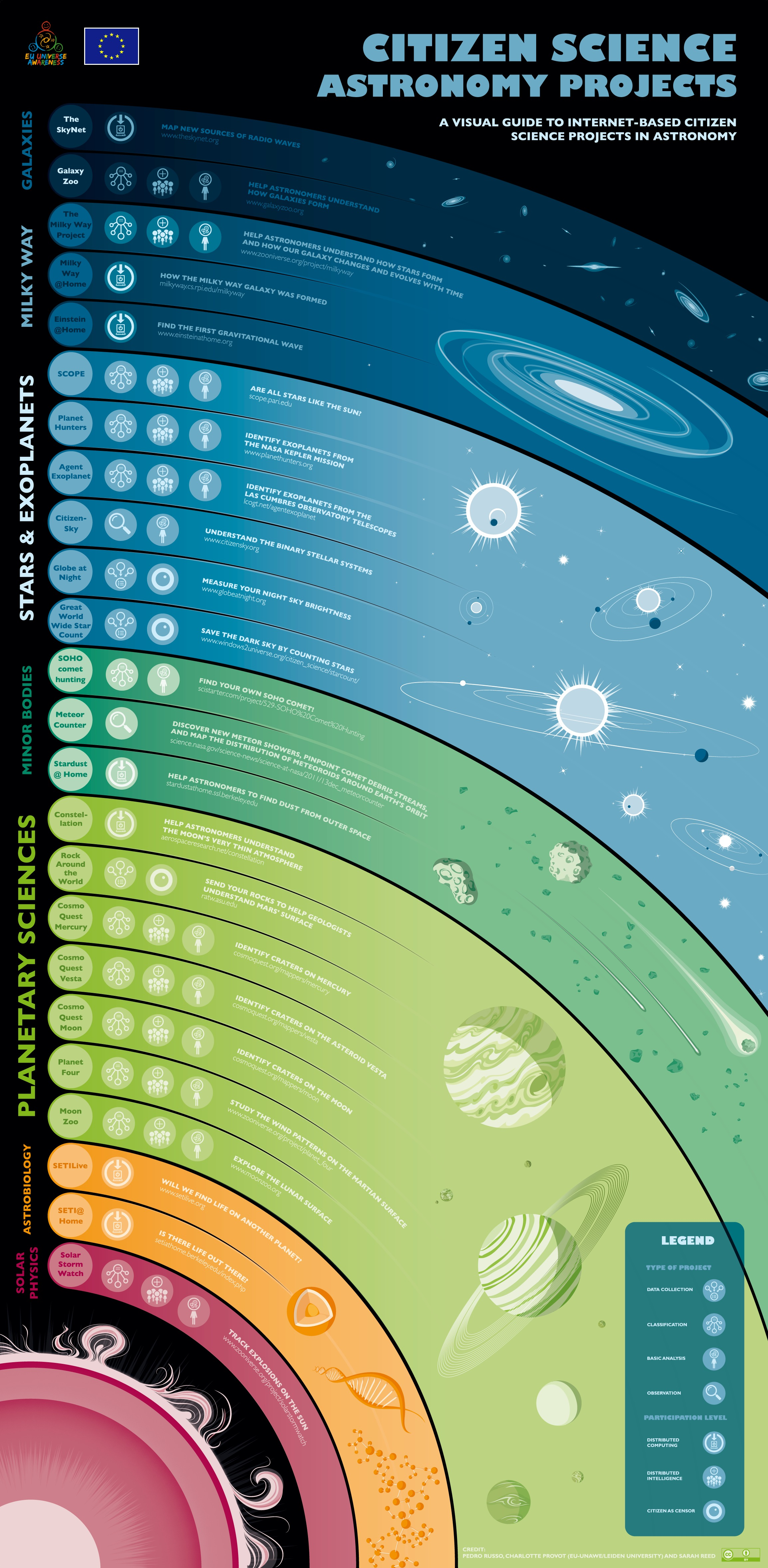 poster for science